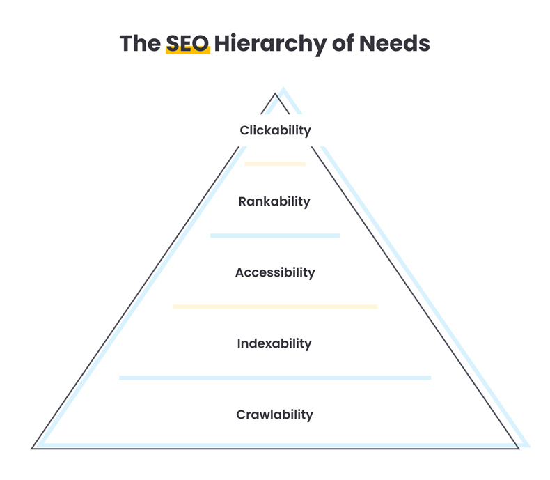 seo hierarchy of needs by Quiet and Loud Design