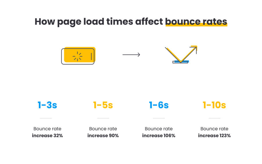 illustration by Quiet and Loud design how page loading times affect website bounce rates