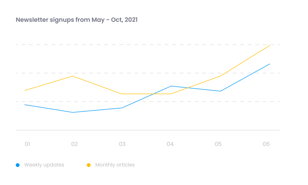 charts displaying fake metrics for newsletter signups